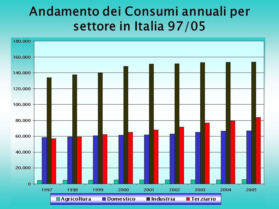 Andamento dei Consumi annuali per settore in Italia 97/05
