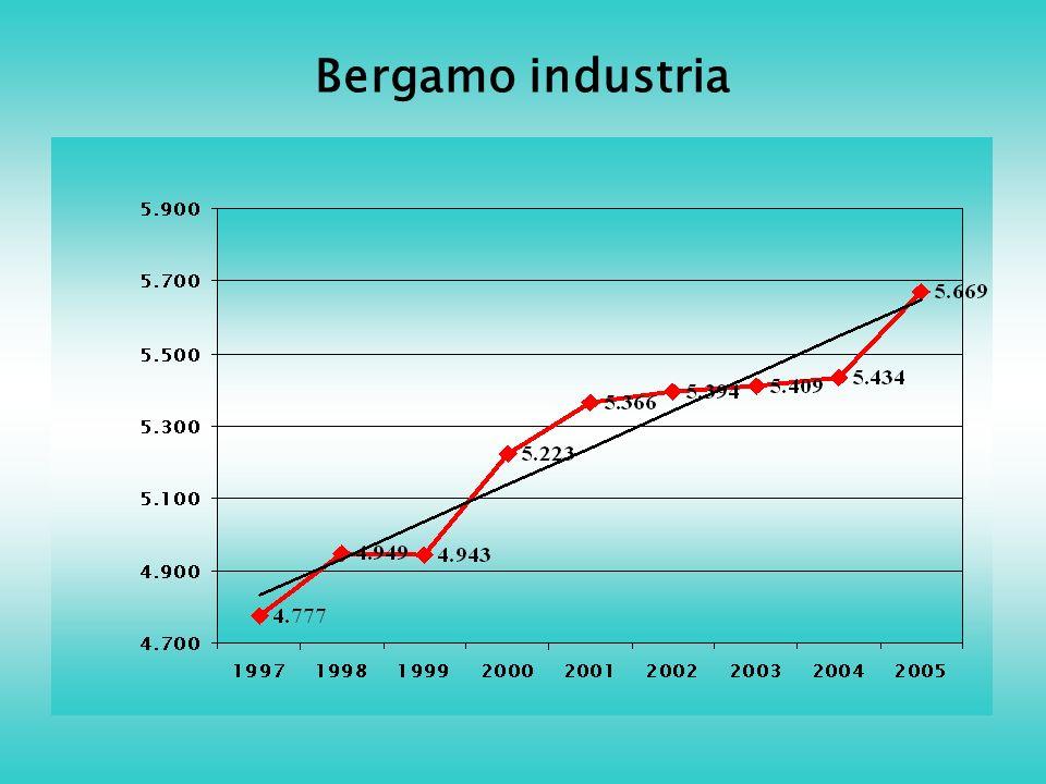 Bergamo industria