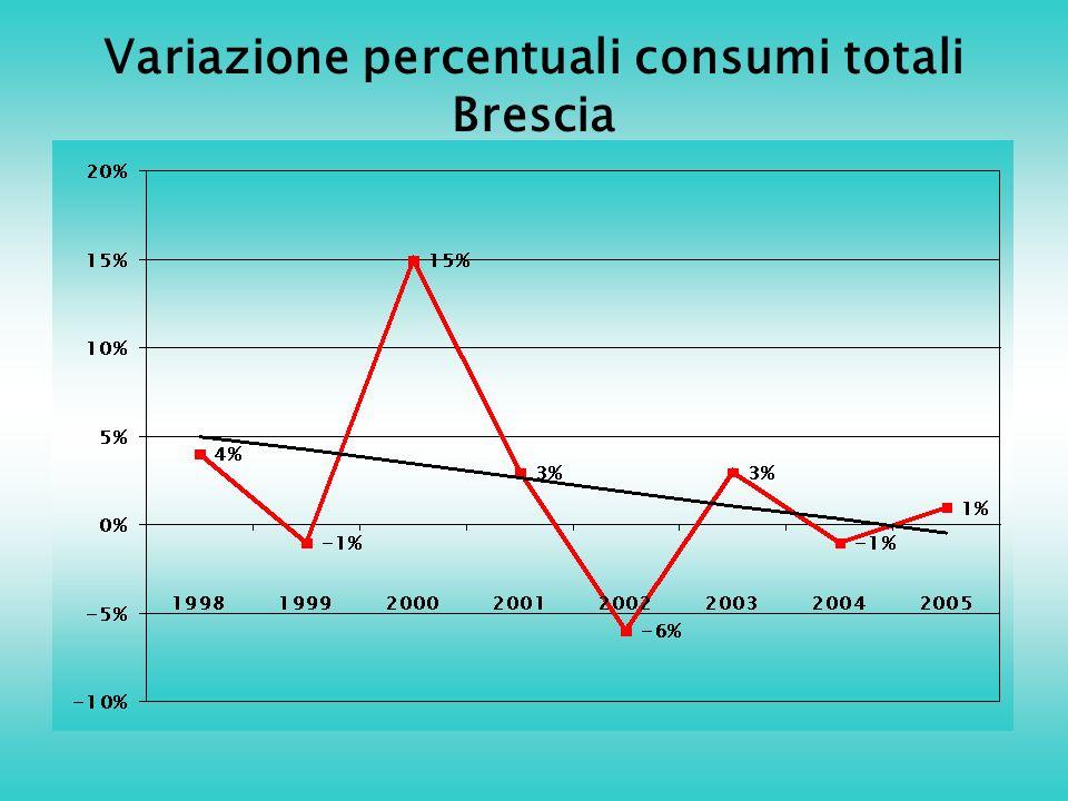 Variazione percentuali consumi totali Brescia