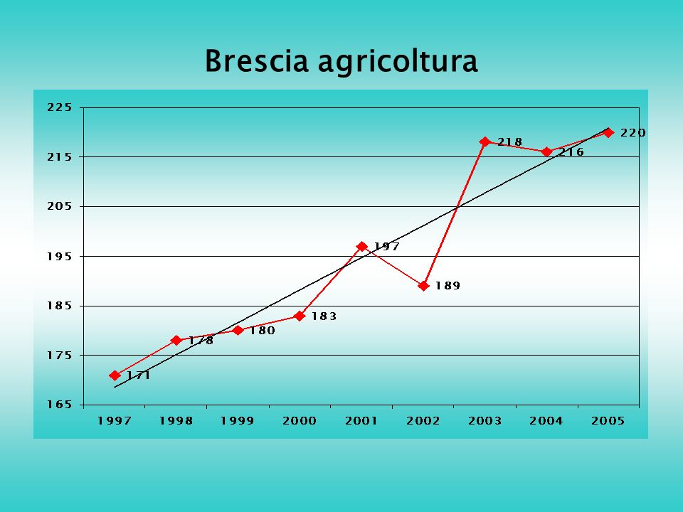 Brescia agricoltura