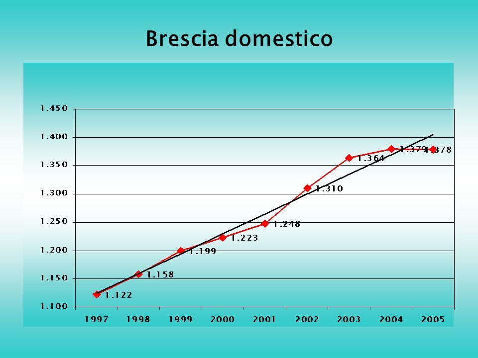 Brescia domestico