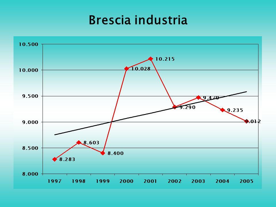 Brescia industria