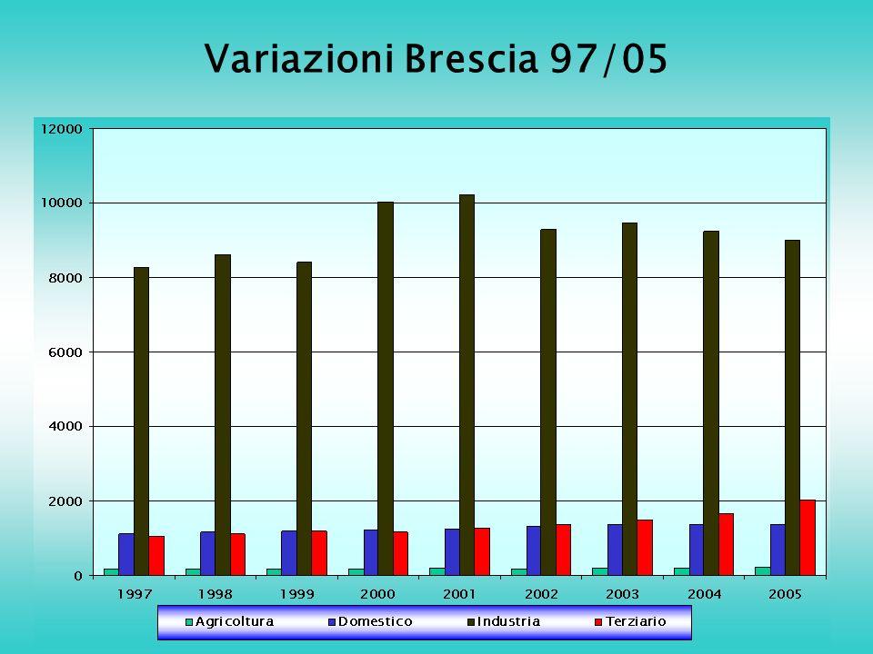 Variazioni Brescia 97/05
