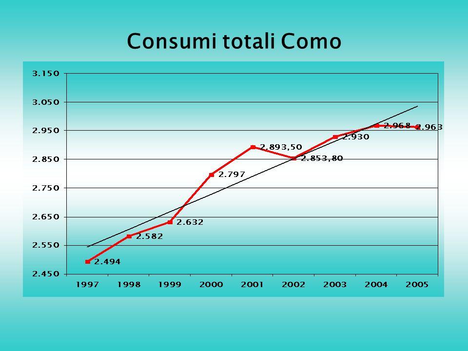 Consumi totali Como