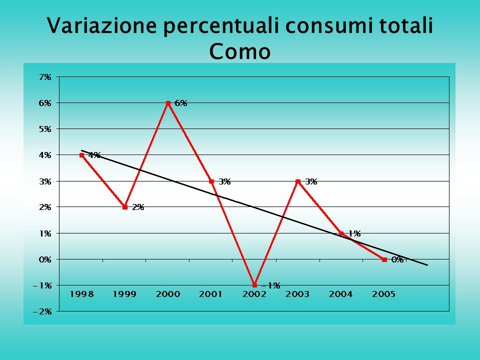 Variazione percentuali consumi totali Como