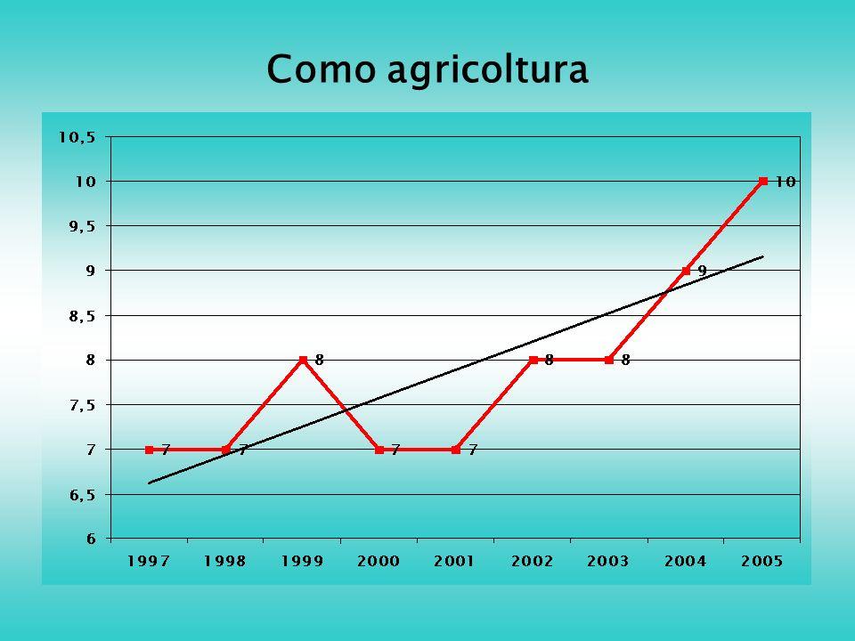 Como agricoltura