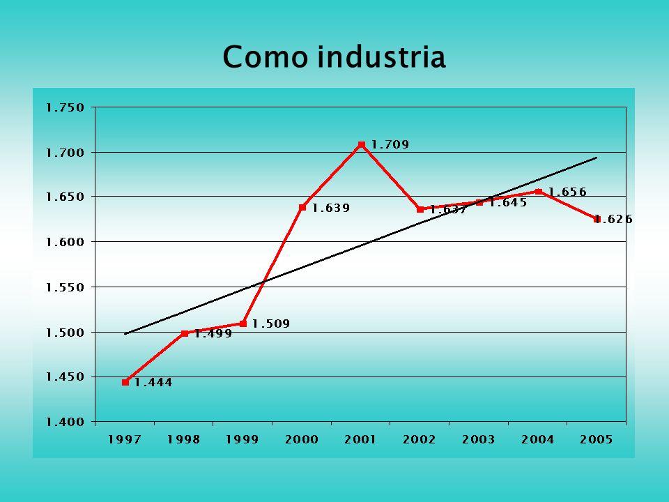 Como industria