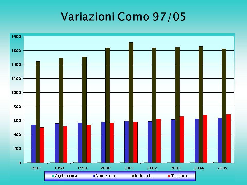 Variazioni Como 97/05