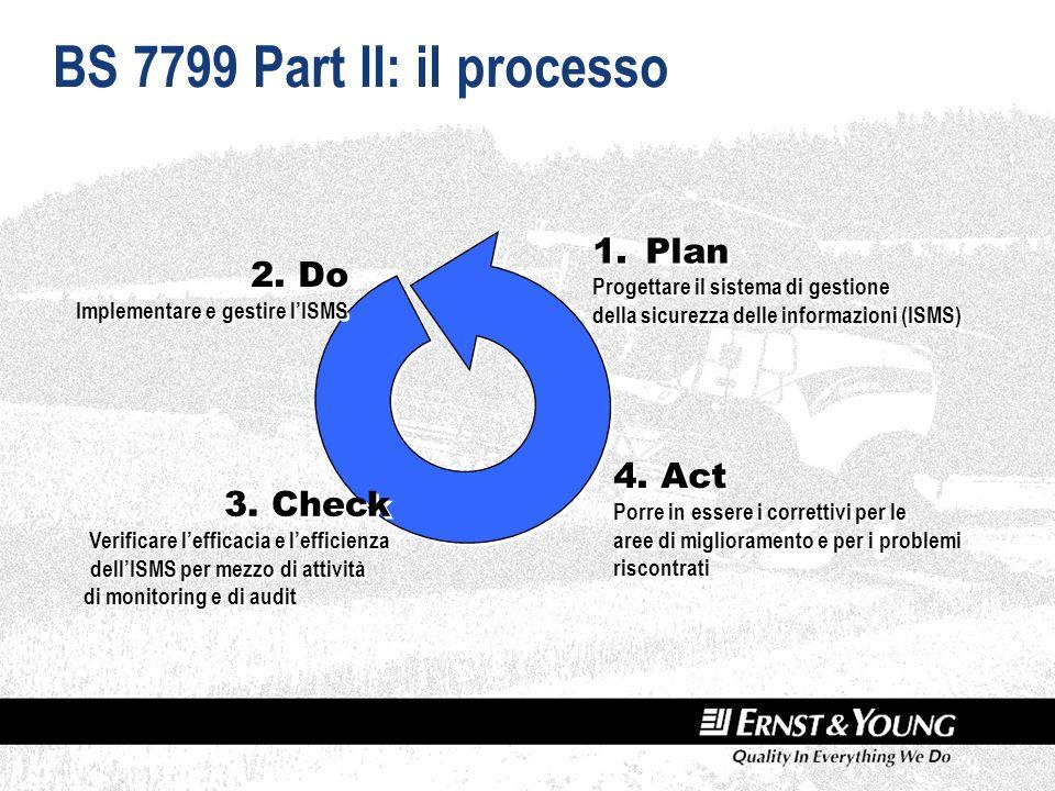 BS 7799 Part II: il processo 1.Plan Progettare il sistema di gestione della sicurezza delle informazioni (ISMS) 1.Plan Progettare il sistema di gestione della sicurezza delle informazioni (ISMS) 3.