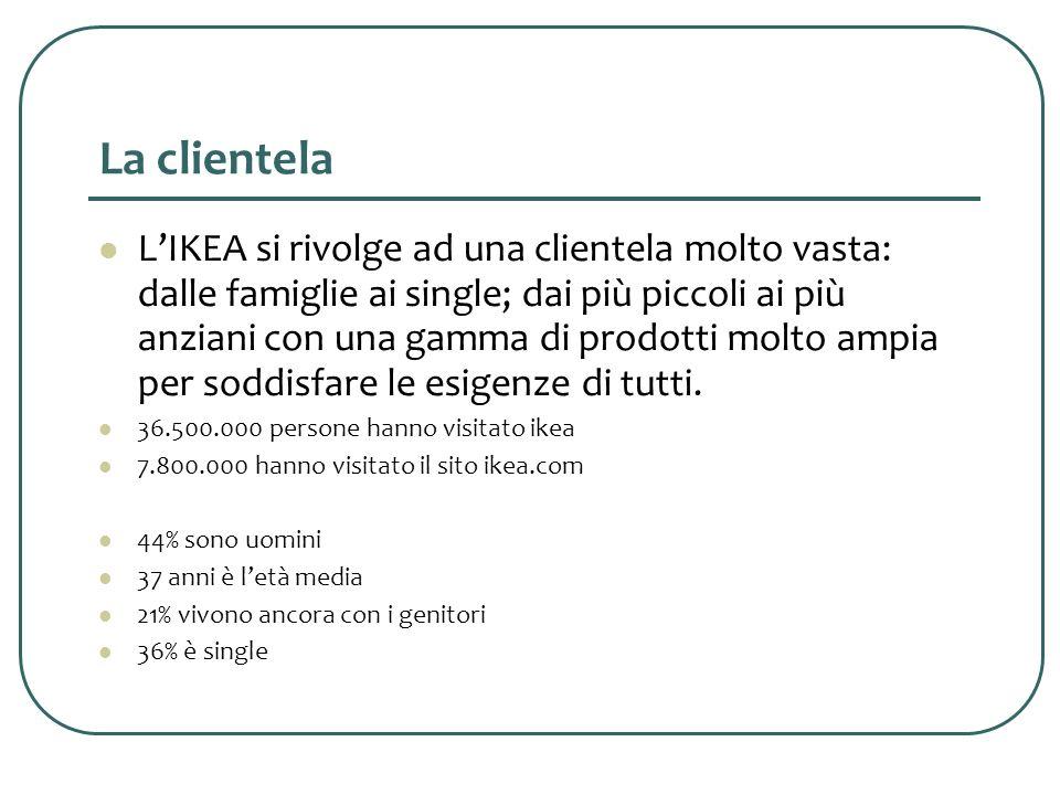 La clientela LIKEA si rivolge ad una clientela molto vasta: dalle famiglie ai single; dai più piccoli ai più anziani con una gamma di prodotti molto ampia per soddisfare le esigenze di tutti.