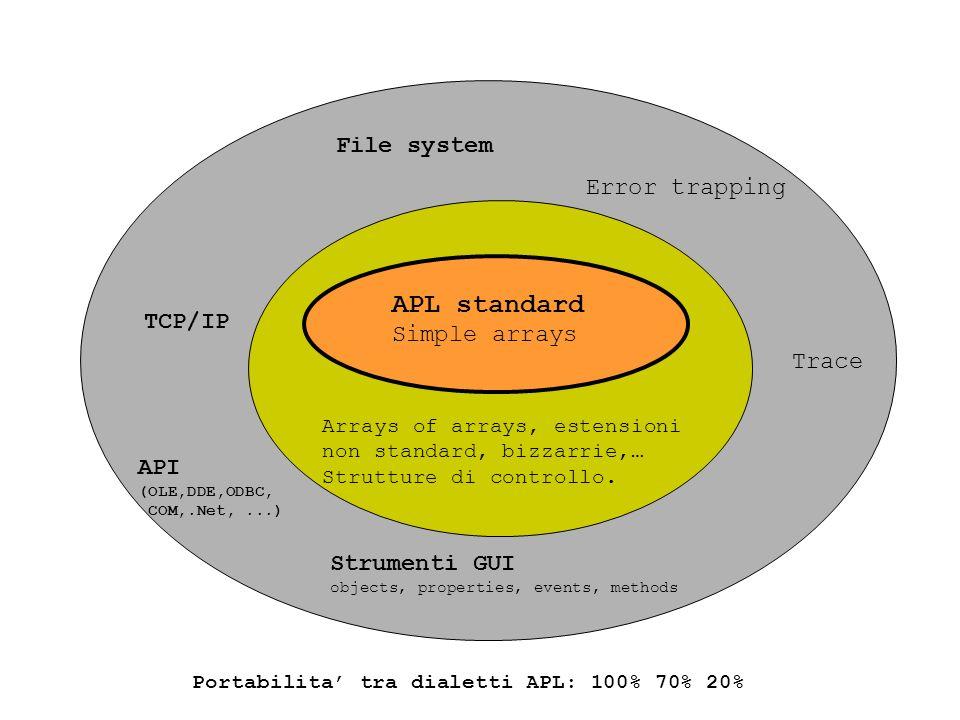 APL standard Simple arrays Arrays of arrays, estensioni non standard, bizzarrie,… Strutture di controllo.