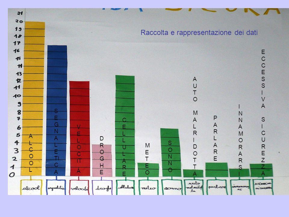 Raccolta e rappresentazione dei dati ALCOOLALCOOL S E G N A L E TI C A V E L O C IT Á DROGHEDROGHE CELLULARECELLULARE METEOMETEO SONNOSONNO AUTO MALRI
