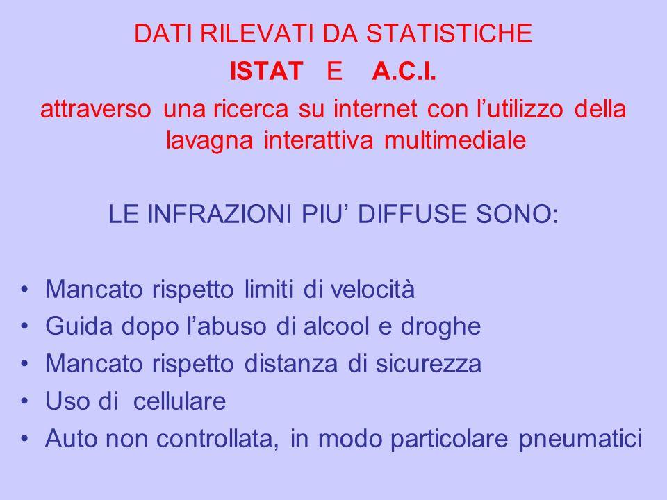 DATI RILEVATI DA STATISTICHE ISTAT E A.C.I. attraverso una ricerca su internet con lutilizzo della lavagna interattiva multimediale LE INFRAZIONI PIU