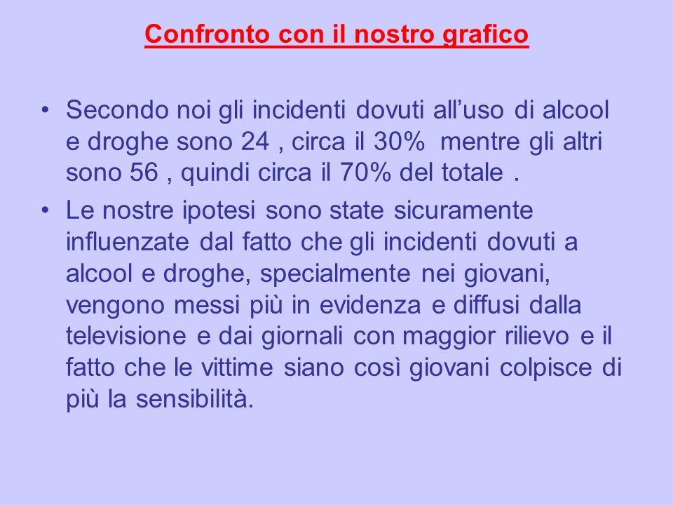 Confronto con il nostro grafico Secondo noi gli incidenti dovuti alluso di alcool e droghe sono 24, circa il 30% mentre gli altri sono 56, quindi circ