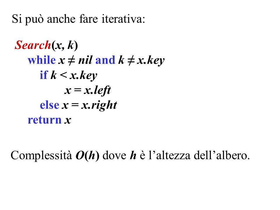 Ricerca del minimo e del massimo: Minimum(x) // x nil while x.left nil x = x.left return x Complessità O(h) dove h è laltezza dellalbero.