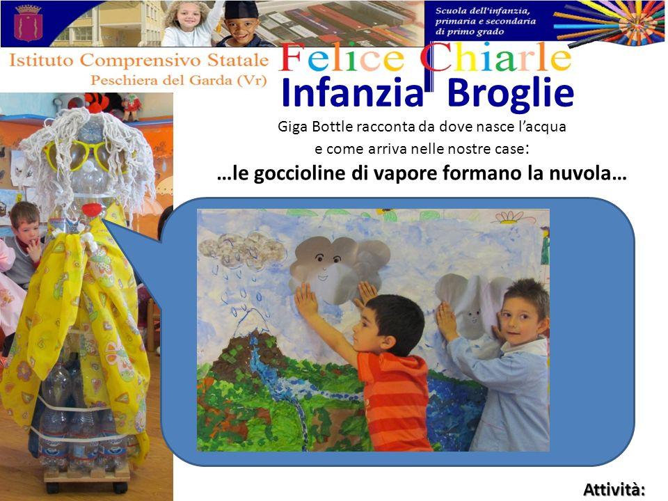 Giga Bottle racconta da dove nasce lacqua e come arriva nelle nostre case : …le goccioline di vapore formano la nuvola… Infanzia Broglie Attività: