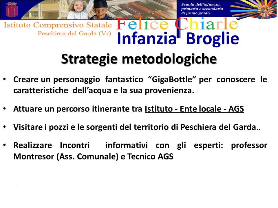 Strategie metodologiche Infanzia Broglie Creare un personaggio fantastico GigaBottle per conoscere le caratteristiche dellacqua e la sua provenienza.