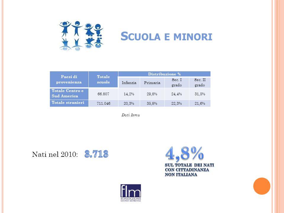 S CUOLA E MINORI Paesi di provenienza Totale scuole Distribuzione % InfanziaPrimaria Sec.