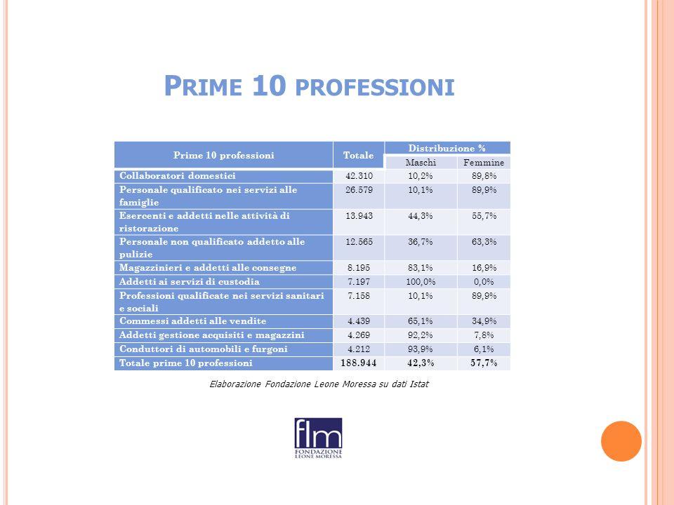 P RIME 10 PROFESSIONI Prime 10 professioniTotale Distribuzione % MaschiFemmine Collaboratori domestici 42.31010,2%89,8% Personale qualificato nei servizi alle famiglie 26.57910,1%89,9% Esercenti e addetti nelle attività di ristorazione 13.94344,3%55,7% Personale non qualificato addetto alle pulizie 12.56536,7%63,3% Magazzinieri e addetti alle consegne 8.19583,1%16,9% Addetti ai servizi di custodia 7.197100,0%0,0% Professioni qualificate nei servizi sanitari e sociali 7.15810,1%89,9% Commessi addetti alle vendite 4.43965,1%34,9% Addetti gestione acquisiti e magazzini 4.26992,2%7,8% Conduttori di automobili e furgoni 4.21293,9%6,1% Totale prime 10 professioni188.94442,3%57,7% Elaborazione Fondazione Leone Moressa su dati Istat