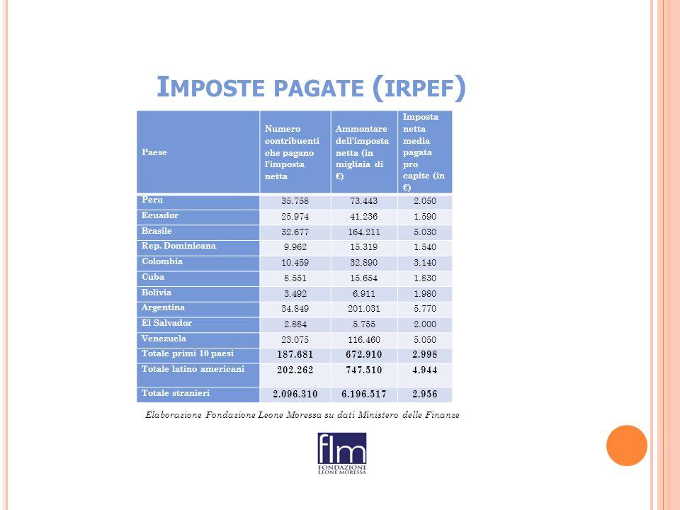 I MPOSTE PAGATE ( IRPEF ) Paese Numero contribuenti che pagano l imposta netta Ammontare dell imposta netta (in migliaia di ) Imposta netta media pagata pro capite (in ) Peru 35.75873.4432.050 Ecuador 25.97441.2361.590 Brasile 32.677164.2115.030 Rep.