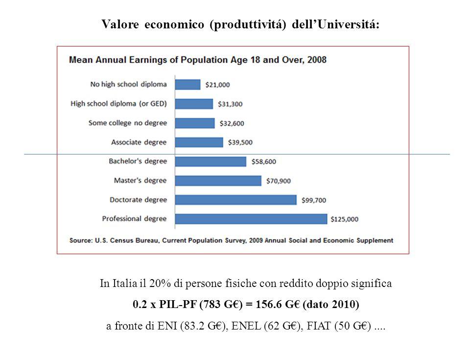 Valore economico (produttivitá) dellUniversitá: In Italia il 20% di persone fisiche con reddito doppio significa 0.2 x PIL-PF (783 G) = 156.6 G (dato 2010) a fronte di ENI (83.2 G), ENEL (62 G), FIAT (50 G)....