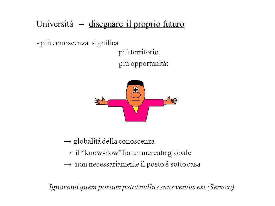 Universitá = disegnare il proprio futuro - piú conoscenza significa piú territorio, piú opportunitá: globalitá della conoscenza il know-how ha un merc