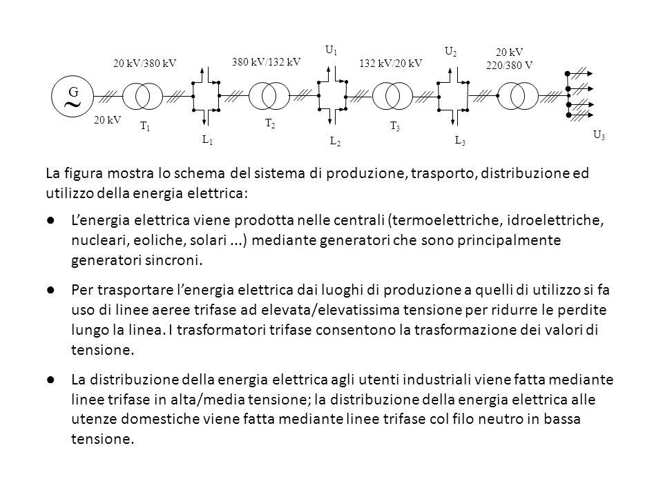 U3U3 Lenergia elettrica viene prodotta nelle centrali (termoelettriche, idroelettriche, nucleari, eoliche, solari...) mediante generatori che sono pri