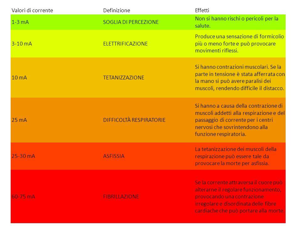 Valori di correnteDefinizioneEffetti 1-3 mASOGLIA DI PERCEZIONE Non si hanno rischi o pericoli per la salute. 3-10 mAELETTRIFICAZIONE Produce una sens