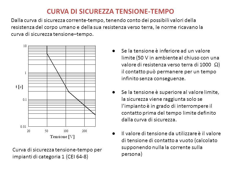 CURVA DI SICUREZZA TENSIONE-TEMPO Dalla curva di sicurezza corrente-tempo, tenendo conto dei possibili valori della resistenza del corpo umano e della