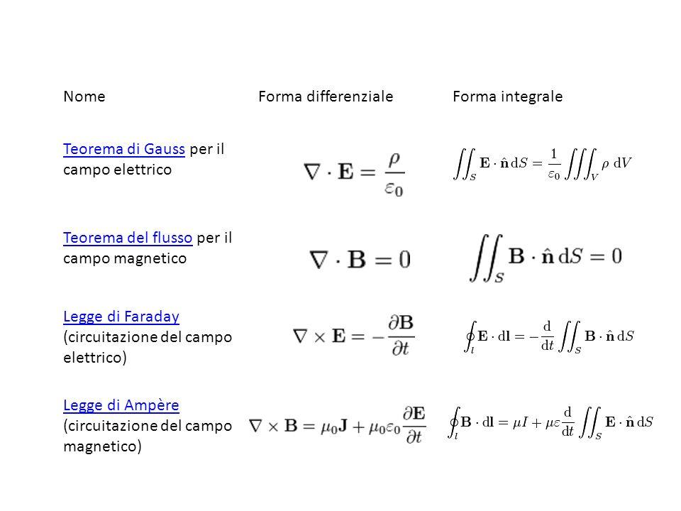NomeForma differenzialeForma integrale Teorema di GaussTeorema di Gauss per il campo elettrico Teorema del flussoTeorema del flusso per il campo magne