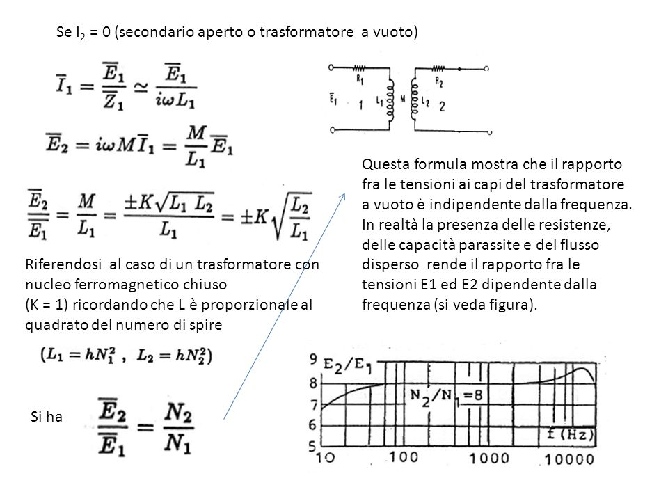 Se I 2 = 0 (secondario aperto o trasformatore a vuoto) Riferendosi al caso di un trasformatore con nucleo ferromagnetico chiuso (K = 1) ricordando che