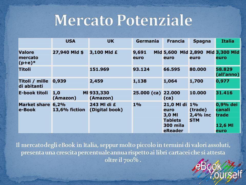 Il mercato degli eBook in Italia, seppur molto piccolo in termini di valori assoluti, presenta una crescita percentuale annua rispetto ai libri cartac