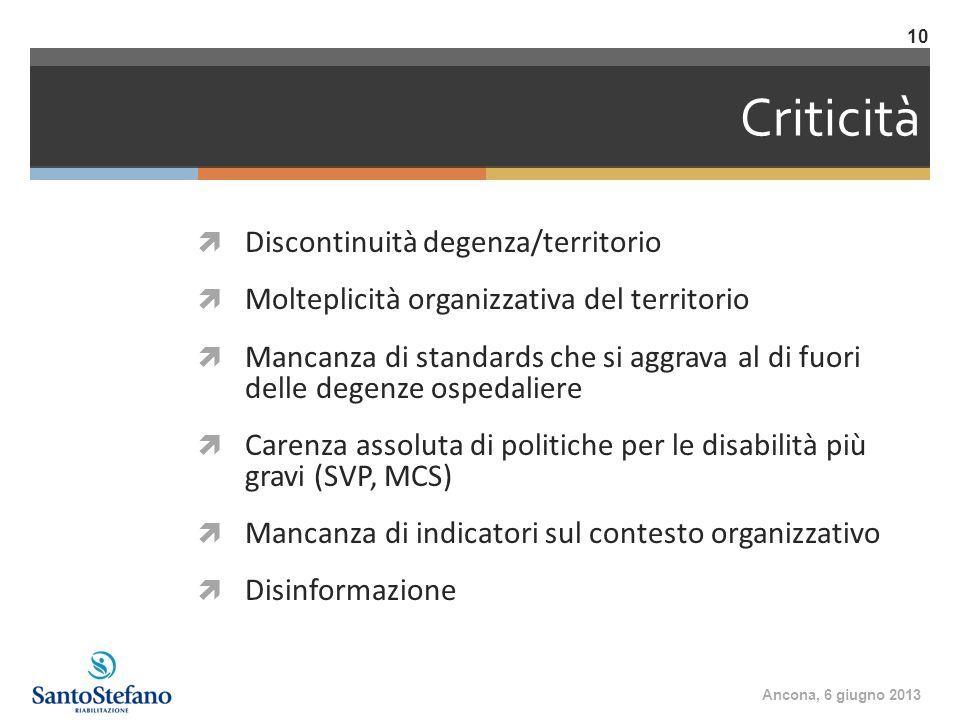 Criticità Discontinuità degenza/territorio Molteplicità organizzativa del territorio Mancanza di standards che si aggrava al di fuori delle degenze os