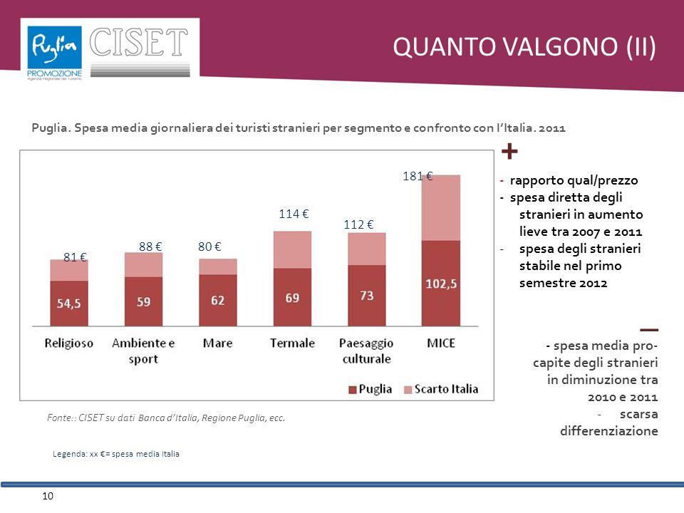 QUANTO VALGONO (II) 10 81 88 114 112 80 181 + - rapporto qual/prezzo - spesa diretta degli stranieri in aumento lieve tra 2007 e 2011 -spesa degli stranieri stabile nel primo semestre 2012 _ - spesa media pro- capite degli stranieri in diminuzione tra 2010 e 2011 - scarsa differenziazione Puglia.
