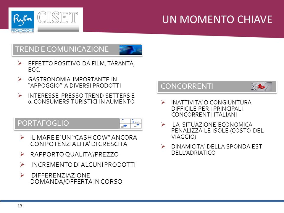 UN MOMENTO CHIAVE INATTIVITA O CONGIUNTURA DIFFICILE PER I PRINCIPALI CONCORRENTI ITALIANI LA SITUAZIONE ECONOMICA PENALIZZA LE ISOLE (COSTO DEL VIAGGIO) DINAMICITA DELLA SPONDA EST DELLADRIATICO IL MARE E UN CASH COW ANCORA CON POTENZIALITA DI CRESCITA RAPPORTO QUALITA/PREZZO INCREMENTO DI ALCUNI PRODOTTI DIFFERENZIAZIONE DOMANDA/OFFERTA IN CORSO CONCORRENTI EFFETTO POSITIVO DA FILM, TARANTA, ECC.