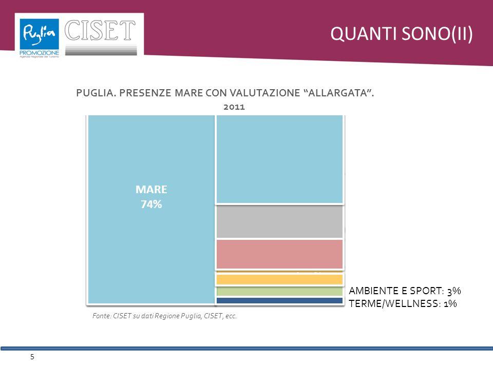 QUANTI SONO(II) 5 AMBIENTE E SPORT: 3% TERME/WELLNESS: 1% MARE 67% MARE 67% BUSINESS 15% BUSINESS 15% CULTURA E INTRATTENIMENTO 10% CULTURA E INTRATTENIMENTO 10% SPIRITUALITA - 4% SPIRITUALITA - 4% PUGLIA.