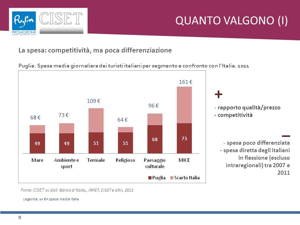 QUANTO VALGONO (I) 9 + - rapporto qualità/prezzo - competitività _ - spesa poco differenziata - spesa diretta degli italiani in flessione (escluso intraregionali) tra 2007 e 2011 Fonte: CISET su dati Banca dItalia,, IRPET, CISET e altri, 2011 Puglia.