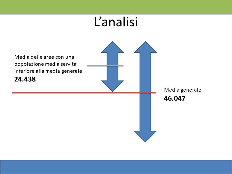 Lanalisi Media generale 46.047 Media delle aree con una popolazione media servita inferiore alla media generale 24.438