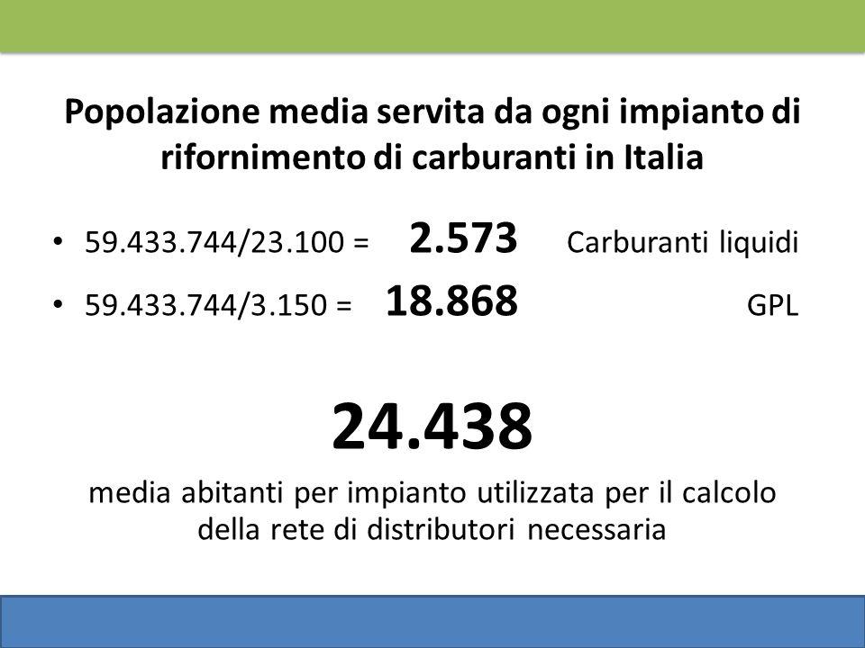 Popolazione media servita da ogni impianto di rifornimento di carburanti in Italia 59.433.744/23.100 = 2.573 Carburanti liquidi 59.433.744/3.150 = 18.