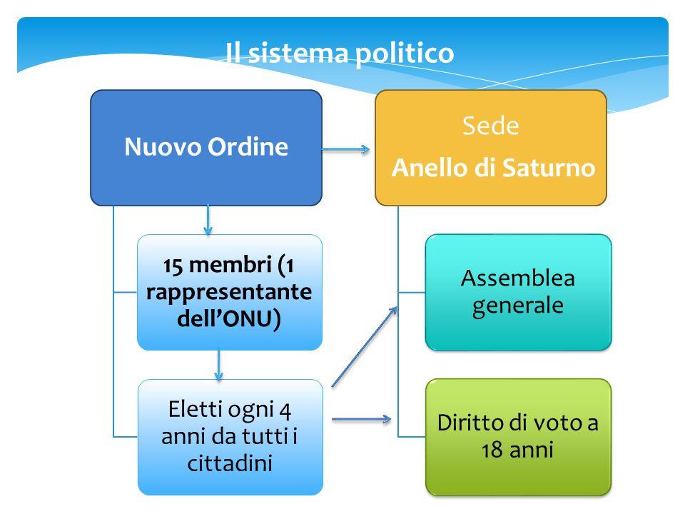 Nuovo Ordine 15 membri (1 rappresentante dellONU) Eletti ogni 4 anni da tutti i cittadini Sede Anello di Saturno Assemblea generale Diritto di voto a