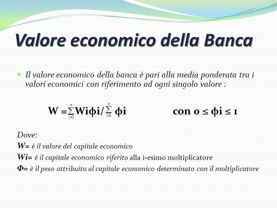 Valore economico della Banca Il valore economico della banca è pari alla media ponderata tra i valori economici con riferimento ad ogni singolo valore