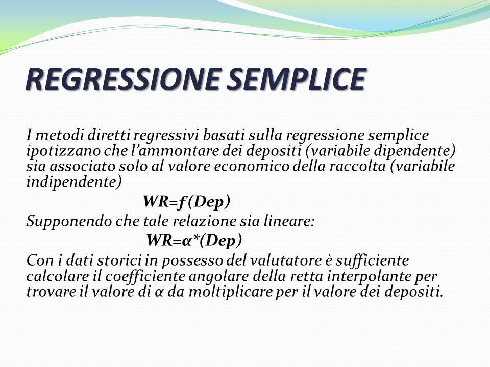 REGRESSIONE SEMPLICE I metodi diretti regressivi basati sulla regressione semplice ipotizzano che lammontare dei depositi (variabile dipendente) sia a
