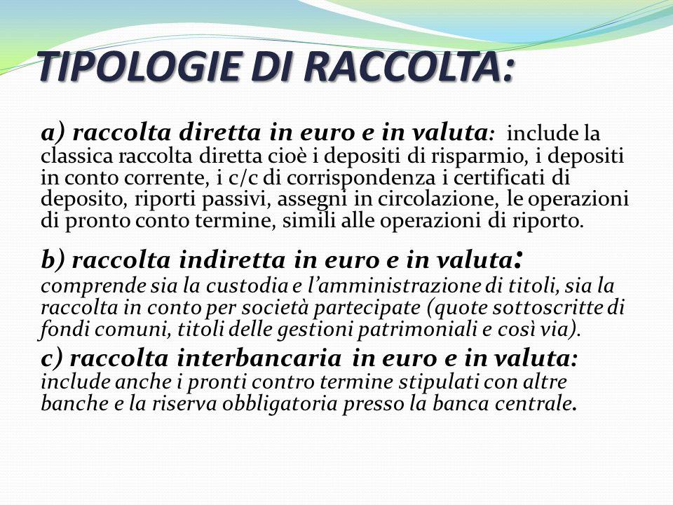 TIPOLOGIE DI RACCOLTA: a) raccolta diretta in euro e in valuta : include la classica raccolta diretta cioè i depositi di risparmio, i depositi in cont