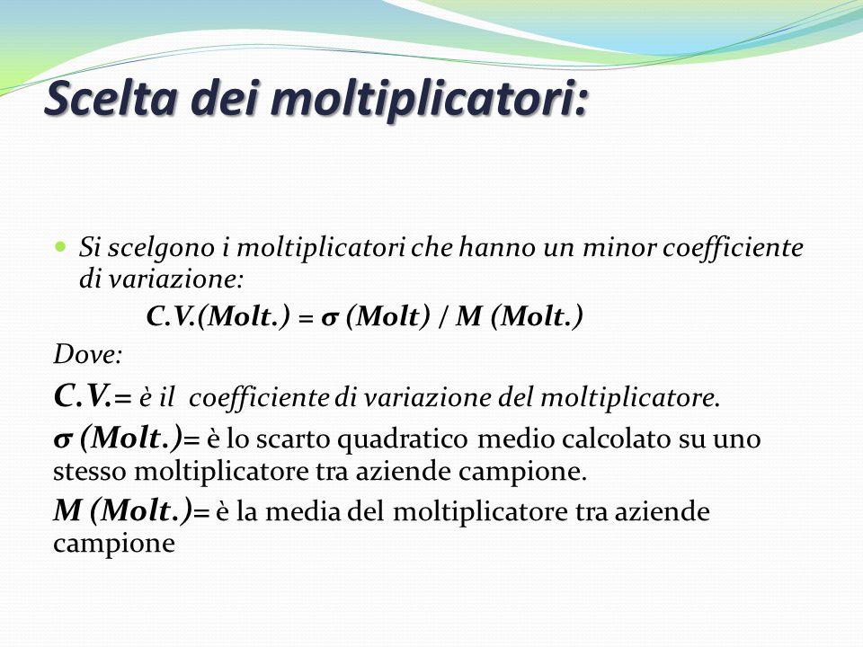 Scelta dei moltiplicatori: Si scelgono i moltiplicatori che hanno un minor coefficiente di variazione: C.V.(Molt.) = σ (Molt) / M (Molt.) Dove: C.V.=