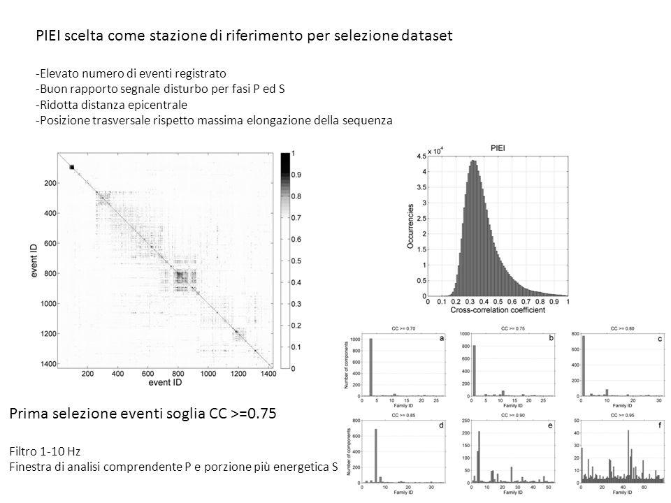 PIEI scelta come stazione di riferimento per selezione dataset -Elevato numero di eventi registrato -Buon rapporto segnale disturbo per fasi P ed S -Ridotta distanza epicentrale -Posizione trasversale rispetto massima elongazione della sequenza Prima selezione eventi soglia CC >=0.75 Filtro 1-10 Hz Finestra di analisi comprendente P e porzione più energetica S