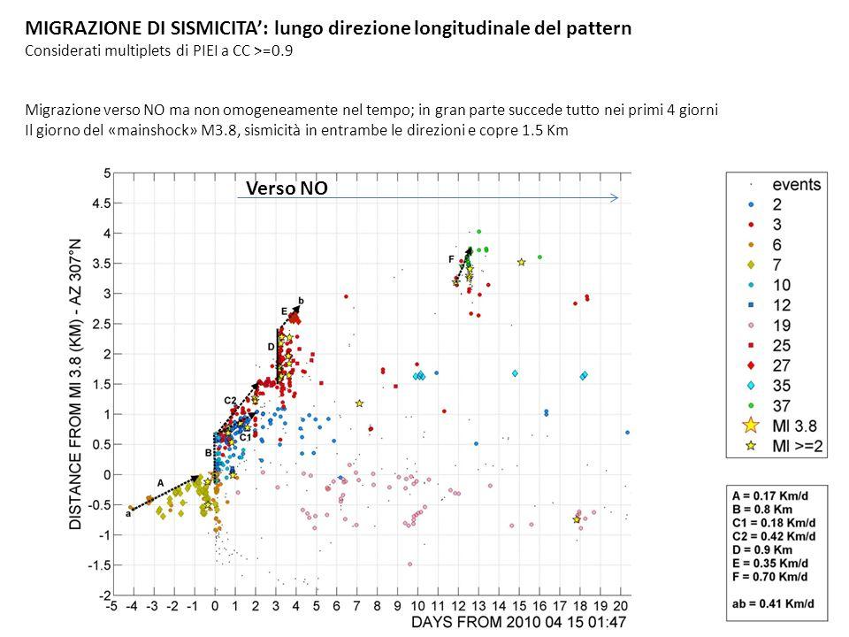MIGRAZIONE DI SISMICITA: lungo direzione longitudinale del pattern Considerati multiplets di PIEI a CC >=0.9 Migrazione verso NO ma non omogeneamente nel tempo; in gran parte succede tutto nei primi 4 giorni Il giorno del «mainshock» M3.8, sismicità in entrambe le direzioni e copre 1.5 Km Verso NO