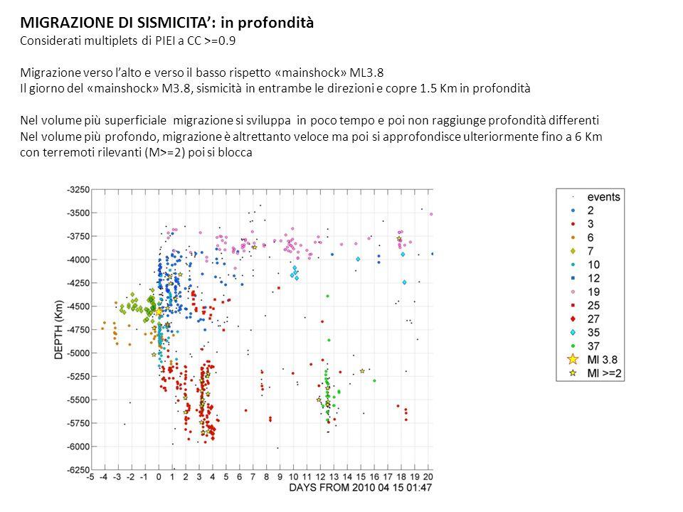 MIGRAZIONE DI SISMICITA: in profondità Considerati multiplets di PIEI a CC >=0.9 Migrazione verso lalto e verso il basso rispetto «mainshock» ML3.8 Il