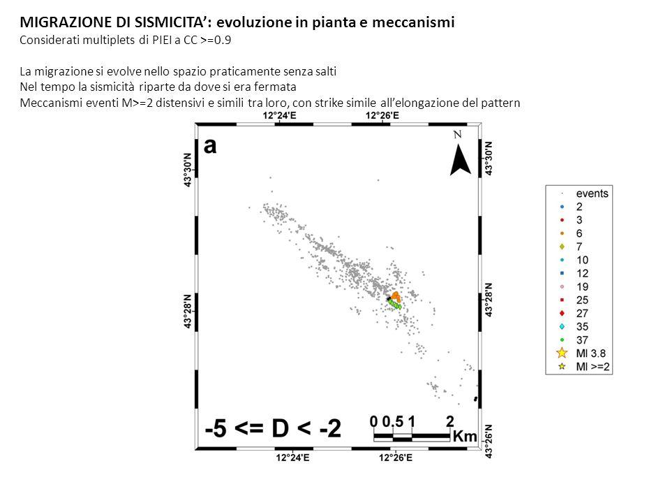 MIGRAZIONE DI SISMICITA: evoluzione in pianta e meccanismi Considerati multiplets di PIEI a CC >=0.9 La migrazione si evolve nello spazio praticamente