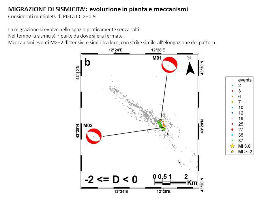 MIGRAZIONE DI SISMICITA: evoluzione in pianta e meccanismi Considerati multiplets di PIEI a CC >=0.9 La migrazione si evolve nello spazio praticamente senza salti Nel tempo la sismicità riparte da dove si era fermata Meccanismi eventi M>=2 distensivi e simili tra loro, con strike simile allelongazione del pattern TDMT INGV