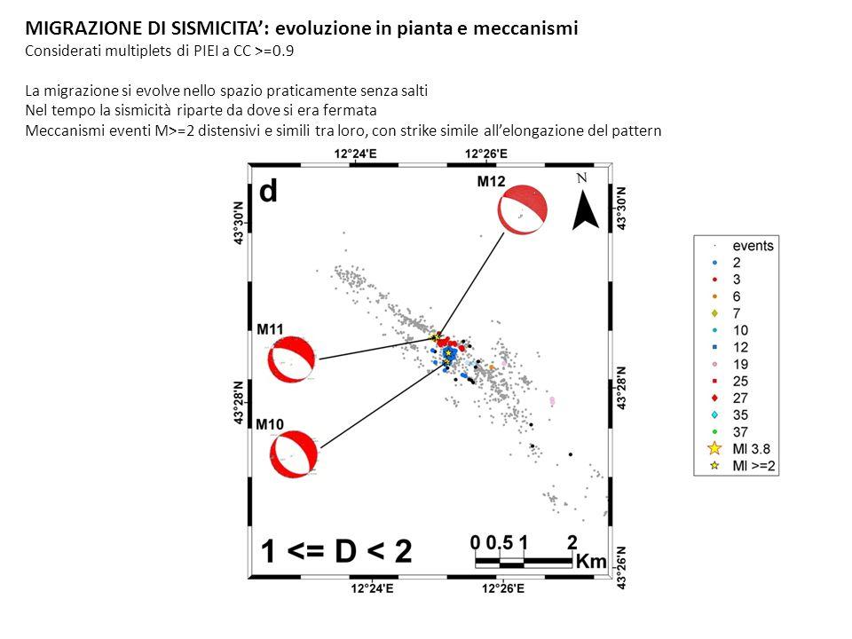 MIGRAZIONE DI SISMICITA: evoluzione in sezione (sismicità cumulata) Considerati multiplets di PIEI a CC >=0.9 SE NO